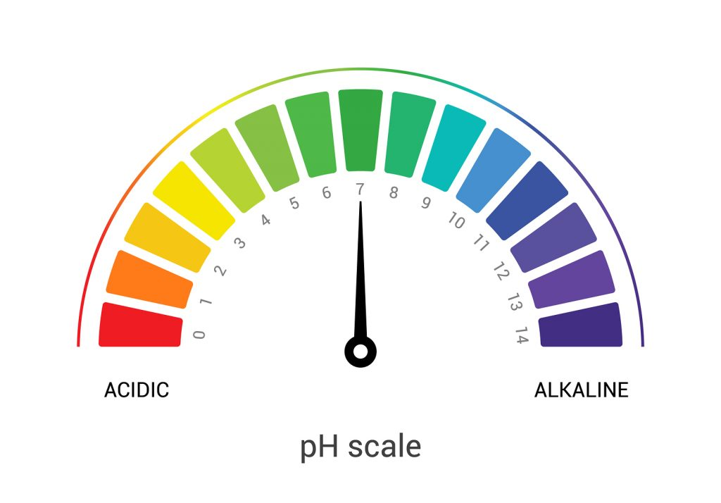 bigstock-ph-scale-indicator-chart-diagr-281865457-1024x714
